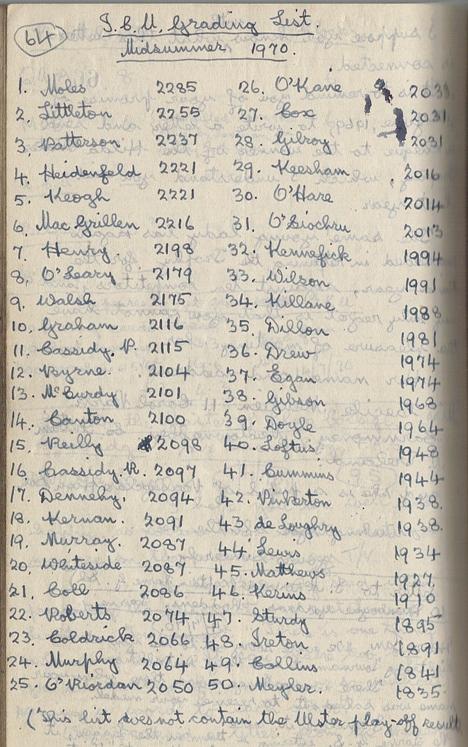Midsummer 1970 UCU Archive Rating List