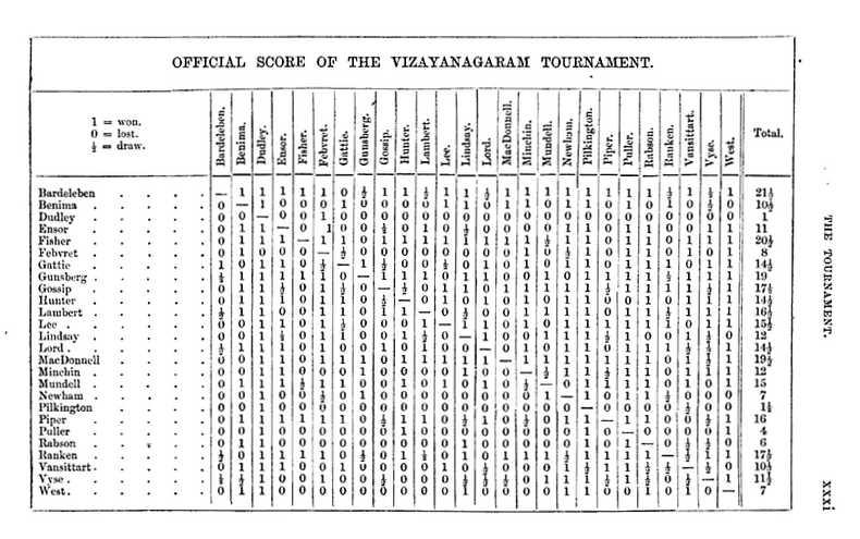 Vizayaganaram Tournament 1883 crosstable